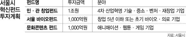 서울시, 5년간 1.2조 펀드 조성…8,000개 스타트업 지원한다