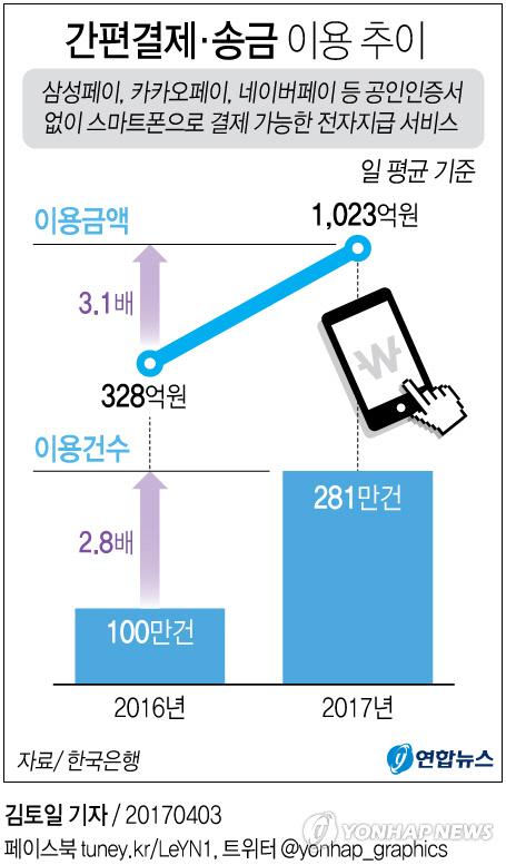 스마트폰으로 결제 끝…'간편결제'로 하루에 1,023억 썼다