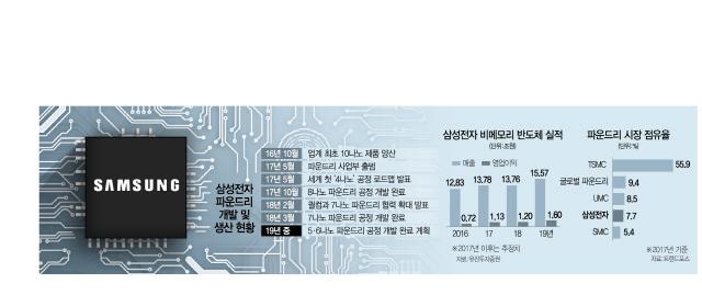 [단독] EUV 적용 '7나노 파운드리 공정' 개발…삼성, 대만 TSMC 잡는다