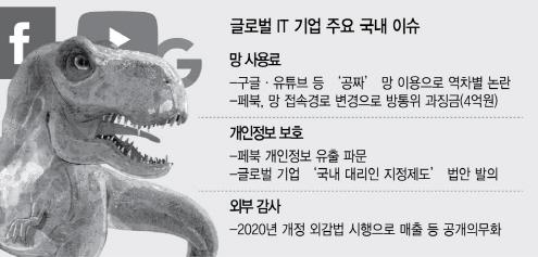 촘촘해지는 IT공룡 규제 그물…포복 좁아지나