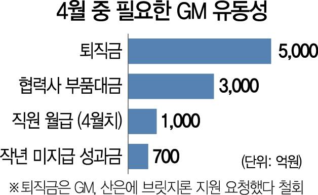 '브리지론 필요없다'는 한국GM…산은 '협상 주도권 뺏기나' 촉각