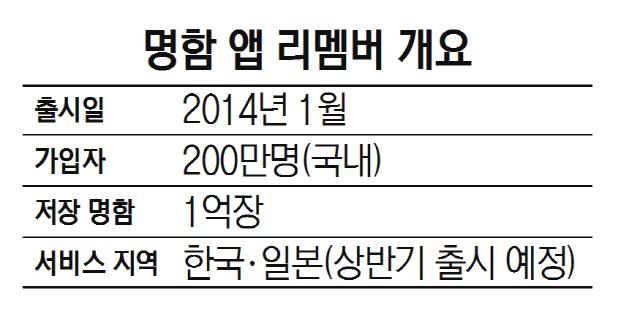 최재호 드라마앤컴퍼니 대표 '네이버도 반한 명함 앱 '리멤버'…라인 타고 日낸다'