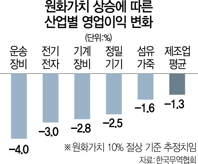 [美 시리아 공습...한국경제 영향은]유가 80弗 땐 GDP 1%↓...가계소비위축·내수도 비상