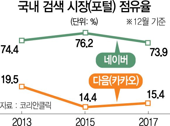 [심층진단]'댓글族' 3,000명에 흔들흔들…'정치·이념 도구'로 변색된 포털