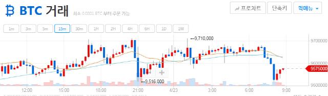 [아침시황] 비트코인 1,000만원 선 눈앞…비트코인캐시 큰 상승폭 보여