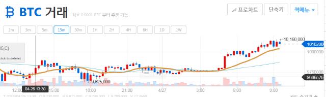 [아침시황] '김치프리미엄'격차 다시 벌어지나…국내가격 상승, 국제가격 하락