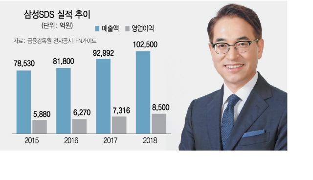 홍원표 삼성SDS 대표의 '4대 전략사업' 꽃 피다