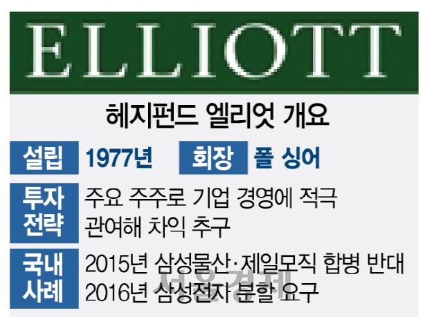 '돈냄새 쫓는 독수리' vs '소액주주 대변자'… 삼성 공격한 폴 싱어는?