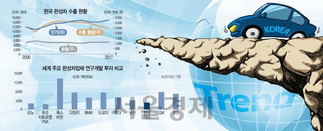 [경제교실] 위기의 한국 車산업 원인과 해결책은?