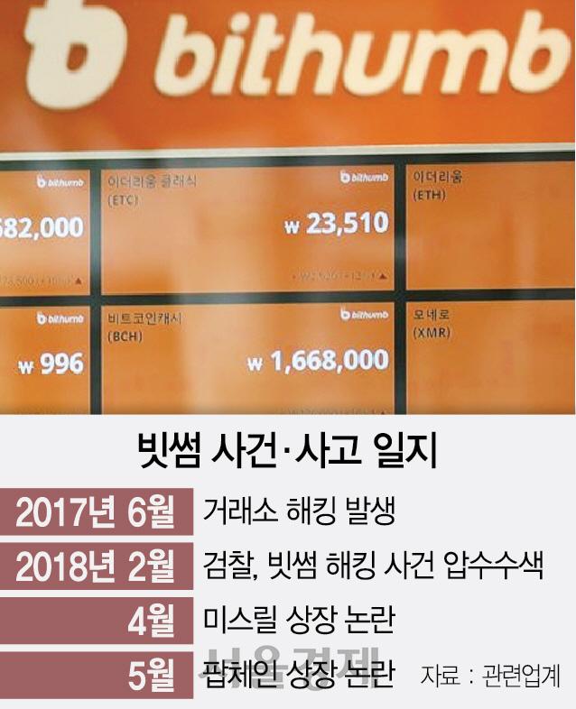 수수료 수익에 눈 먼 빗썸…'듣보잡 코인' 상장추진 논란