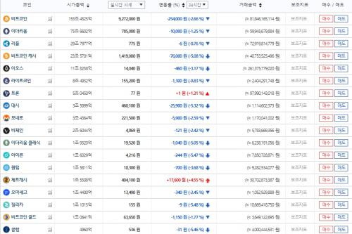 암호화폐 시세, 전반적 하락에도 불구 상승 종목은? '신규'