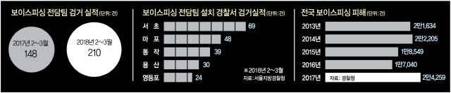 [경찰팀24/7]   사라진 보이스피싱 총책…미완의 '그놈 목소리' 추격전
