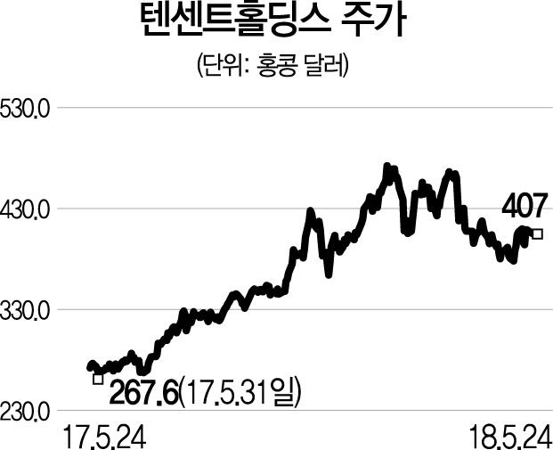 [글로벌 HOT스톡-텐센트홀딩스] 모바일게임·광고 고성장세 '쭉~'
