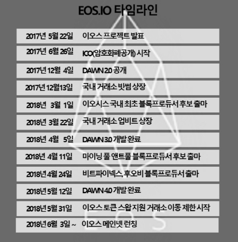 [토큰 민주주의 실험-이오스①]메인넷 출범 D-3, 신대륙 도착 초읽기