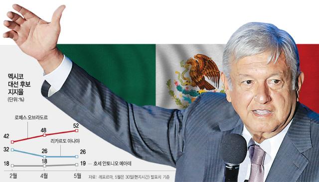 [글로벌 뉴스메이커]'멕시코가 우선'...'좌파 트럼프' 대권 거머쥘까