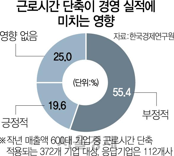 """대기업 55% """"근로시간 단축 경영 실적에 부정적"""""""