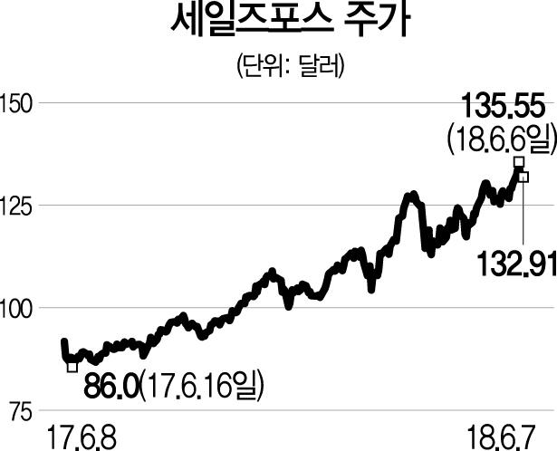 [글로벌 HOT스톡-세일즈포스]기술 혁신성 앞세워 클라우드 CRM 1위로