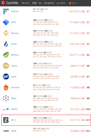팝체인, 비트제트에 15일 상장… 빗썸 상장 초읽기?