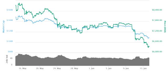 4개월만 최저치 찍은 비트코인… 가격반등 전망도