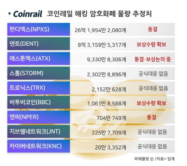 [코인레일 해킹사태⑨]피해 코인 4종 복구안 '감감'…발묶인 투자자들 추가 피해 우려 확산