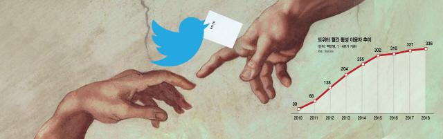 [글로벌 Why]'트위터 정치'에 빠진 정치인…'파랑새야, 내게 표를 물어다오'