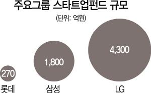 롯데 계열사 '270억 1호 스타트업펀드' 조성...대기업들 앞다퉈 스타트업 투자