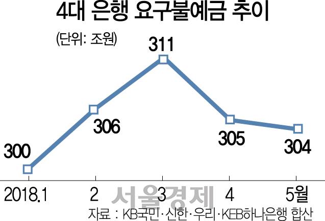 요구불예금 두 달 새 7조원 이탈...예·적금으로 이동