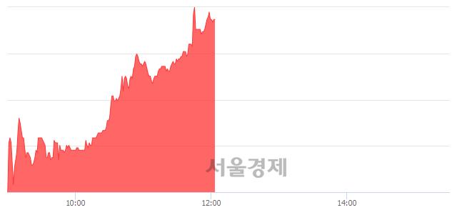 코고영, 전일 대비 7.57% 상승.. 일일회전율은 0.73% 기록