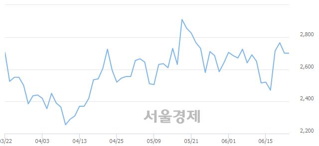 코SG&G, 상한가 진입.. +30.00% ↑