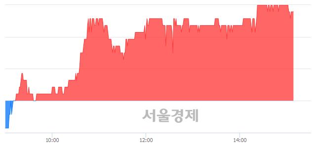 코휴비츠, 5.08% 오르며 체결강도 강세 지속(393%)