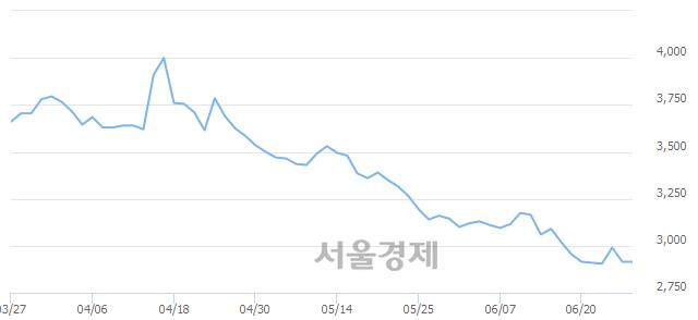 코서진오토모티브, 상한가 진입.. +29.85% ↑