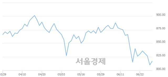 [개장 시황] 코스닥 817.20.. 개인과 외국인의 순매수에 상승 출발 (▲7.00, +0.86%)
