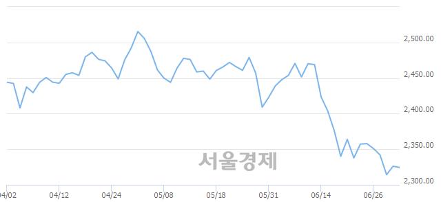 [개장 시황] 코스피 2322.23..  기관의 '팔자' 기조에 하락 출발 (▼3.90, -0.17%)