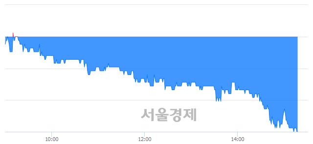 코태웅, 장중 신저가 기록.. 15,800→14,950(▼850)