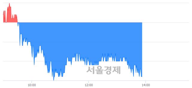 코덕우전자, 장중 신저가 기록.. 11,250→10,850(▼400)