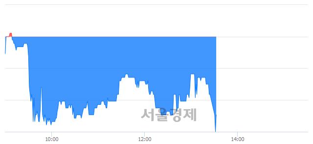 코동우팜투테이블, 장중 신저가 기록.. 3,615→3,500(▼115)