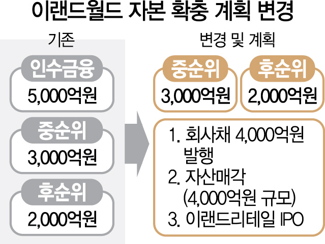 이랜드 1조 자본유치 실패...'5,000억으로 낮춰 재도전'