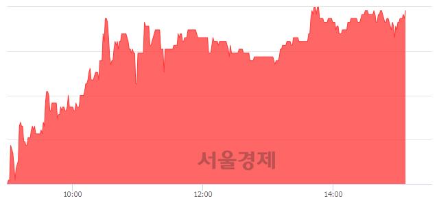 코웨이브일렉트로, 전일 대비 10.63% 상승.. 일일회전율은 0.94% 기록