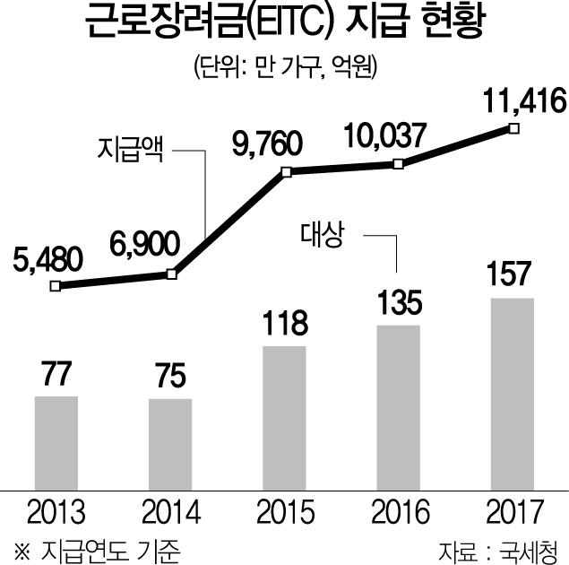 [뒷북경제] EITC 4회 이상 수급자 급증…근로시간 증대 물음표