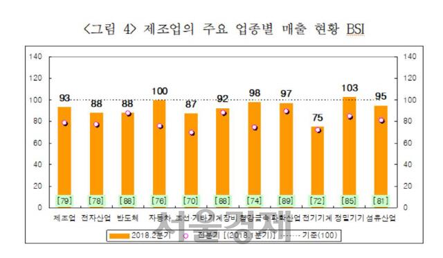 """제조업계 """"2분기 '맑음'…3분기는 '흐림'"""""""