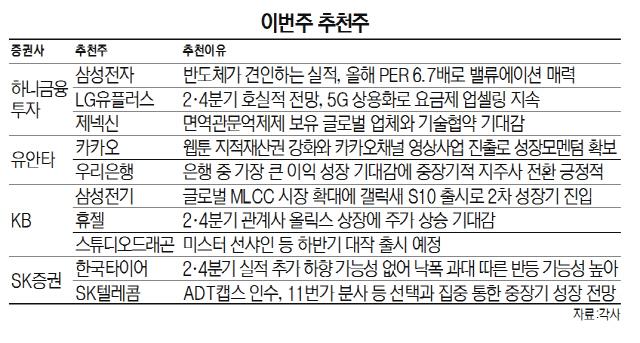 [이번주 추천주]삼성전자·LG유플러스·카카오 등 이익개선 기대에 '러브콜'