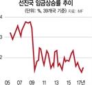 [글로벌 인사이드-고용 호조에도 임금 안오른 선진국]고령화 심화...저임금 일자리만 늘어