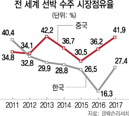 [10대 주력업종 정밀진단 ⑤조선] '國輸國造' 앞세워...수주 점유율 6년째 1위