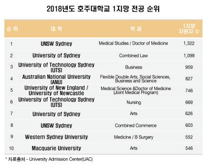 UTS대학교 비지니스 학과, 호주대학교 인기 전공 Top 3 등극