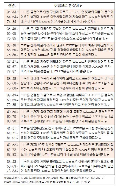 오늘의 재운[7월 11일]