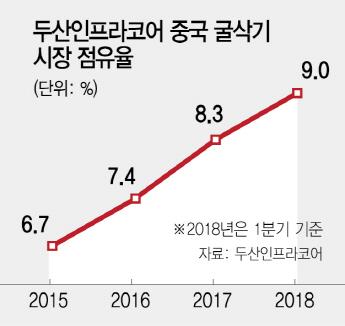 박정원 두산 회장의 비책 '두산케어로 中心 잡는다'