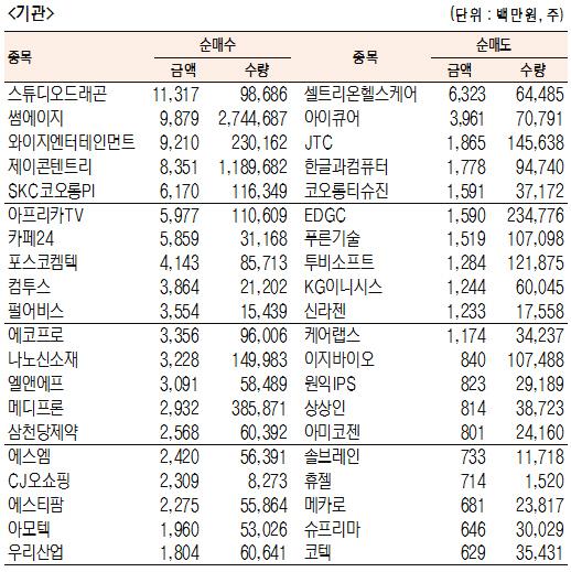 [표]코스닥 기관·외국인·개인 순매수·도 상위종목(7월 12일-최종치)