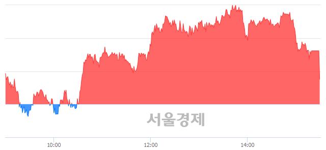 [마감 시황] 개인 매수 우위.. 코스피 2285.06(▲4.44, +0.19%) 상승 마감
