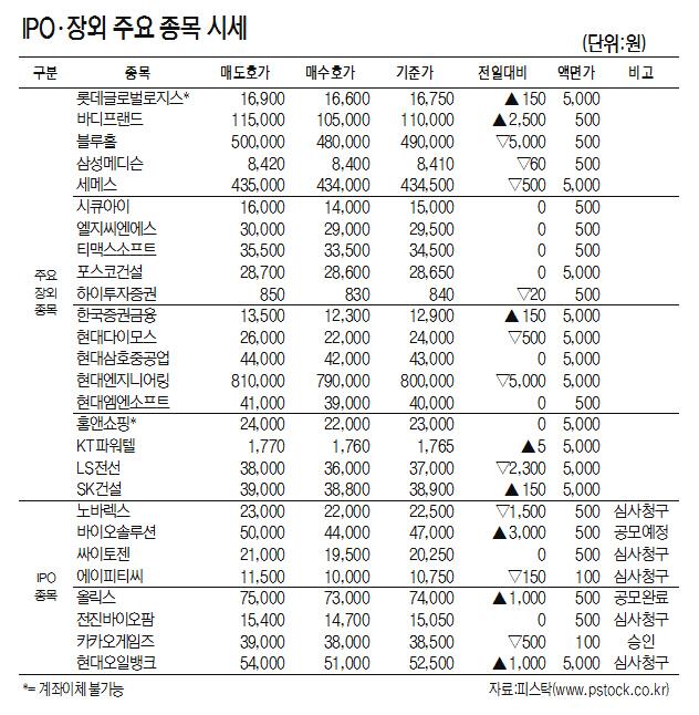 [표]IPO·장외 주요 종목 시세[7월 12일]