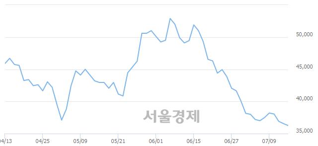 유LIG넥스원, 장중 신저가 기록.. 36,200→36,100(▼100)